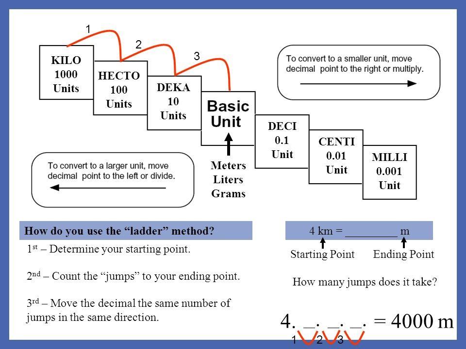 International System of Units